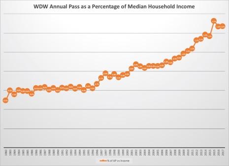 AP Percent of Income