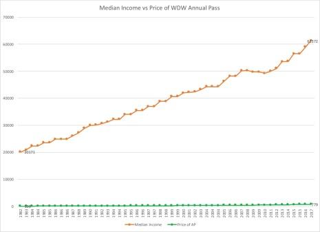 AP vs Income